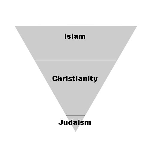 abraham's pyramid 1