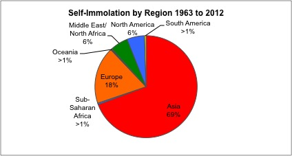 self-immolation by region