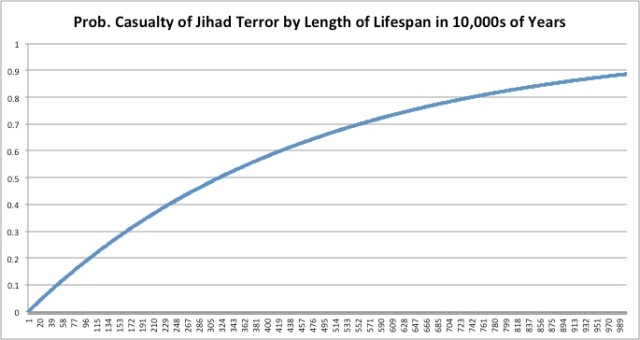 Prob Casualty of Jihad Terror by Years.jpg