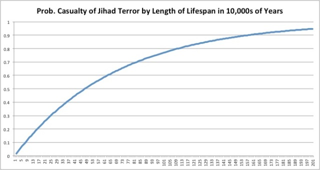 Prob Casualty of Jihad Terror by Years2.jpg